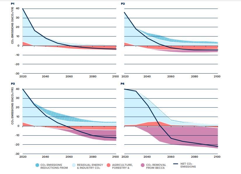 Klímaváltozási forgatókönyvek és a CCUS alkalmazása
