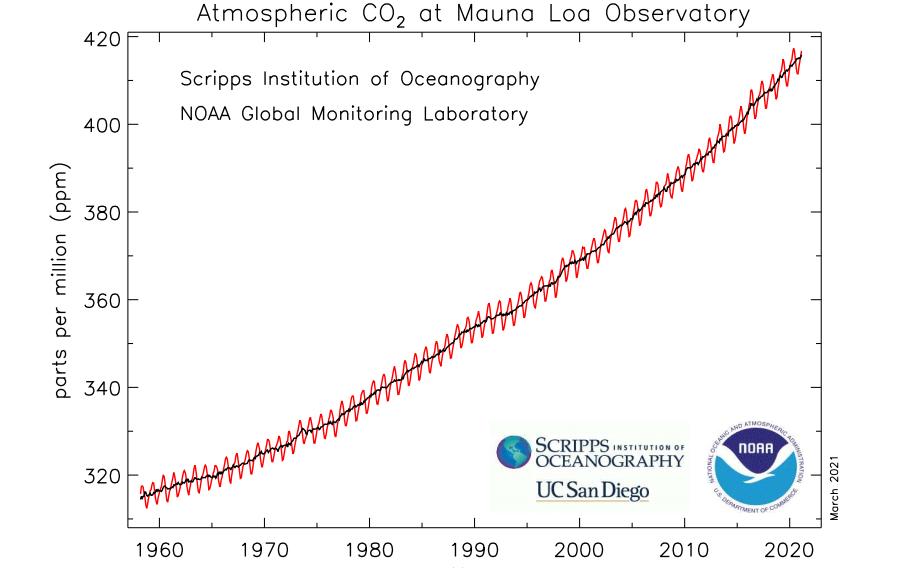 CO2 jelenléte a légkörben