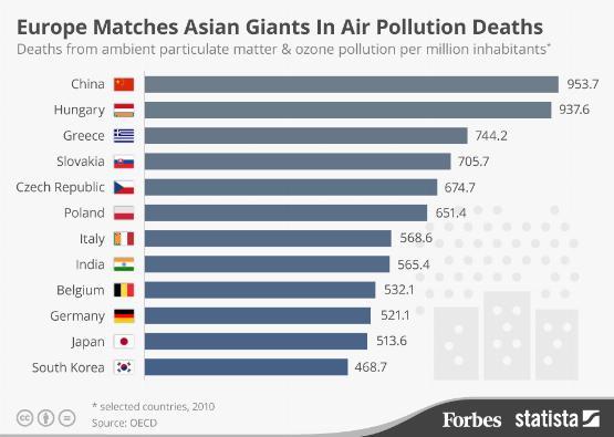 Infografika: nagy a baj a hazai légszennyezettséggel