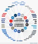 Tizennégy cég uralja az autóvilágot - infografika