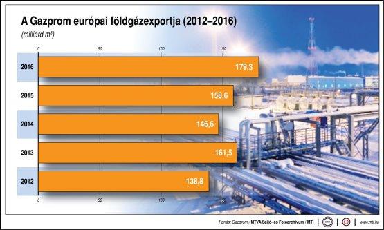 Egyre több gázt hoz Európába a Gazprom - infografika