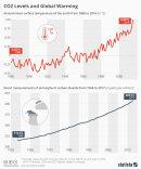 Összefügg-e az emberi tevékenység és a klímaváltozás?