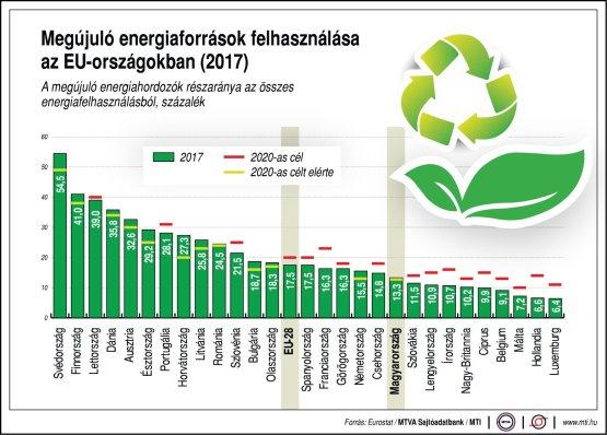 Megújuló energiaforrások felhasználása az EU-országokban