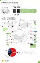 A Tesla gigagyára elbújhat Kína mögött - infografika