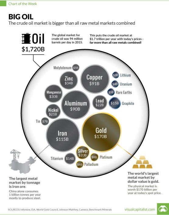 Irdatlan nagy az olajpiac - infografika