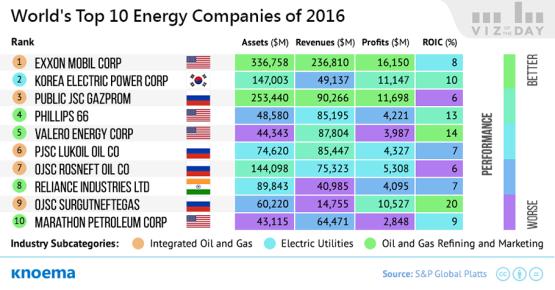 Nem várt szereplő a vezető energiacégek listáján