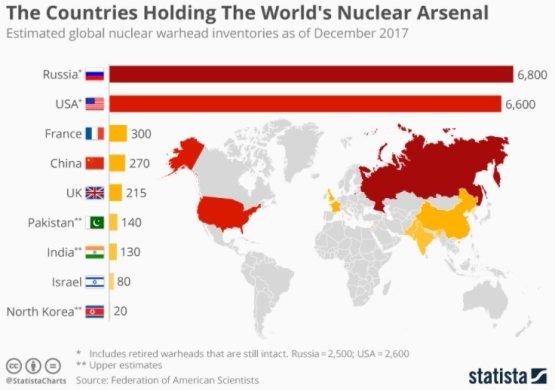 Nukleáris erőviszonyok a világban