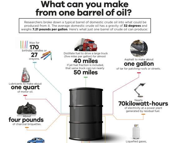 Ennyi minden készülhet egy hordó olajból - infografika