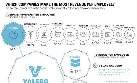 Az energiacégek dolgozói hozzák a legtöbb bevételt
