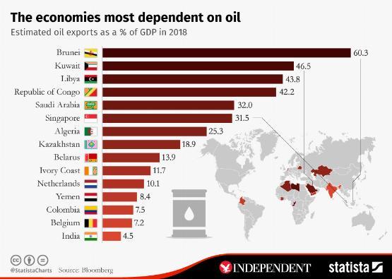 Infografika: a világ leginkább olajtól függő országai