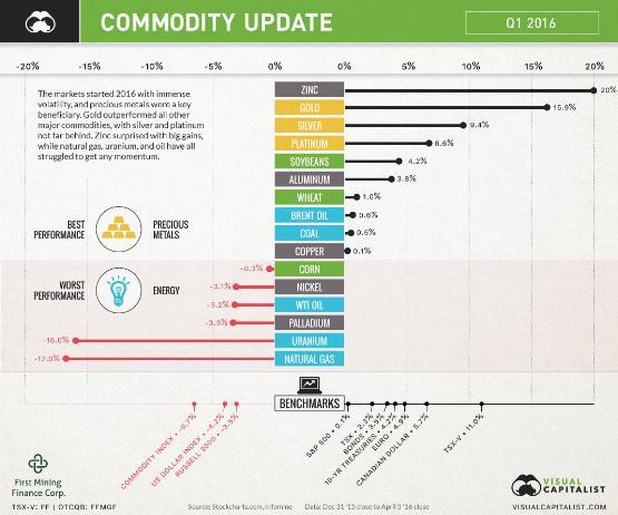 Infografika: így teljesített az árupiac