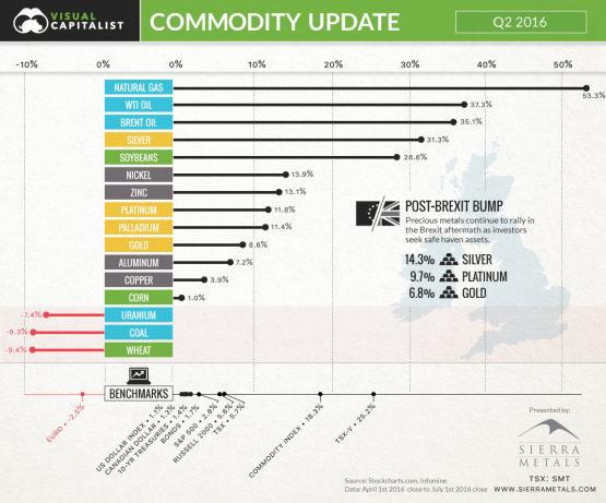 Tarolt a gáz és az olaj a második negyedévben - infografika
