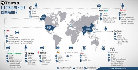 Tucatnyi új elektromos autógyártót inspirál a Tesla - infografika