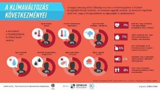 Infografika: aggódunk a klímaváltozás miatt