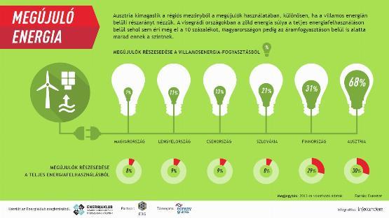 Infografika: megújuló energia a régiónkban