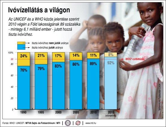 Egyre többen jutnak tiszta ivóvízhez - infografika