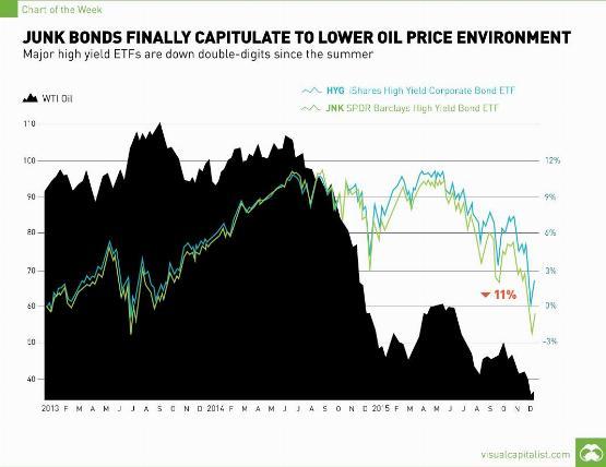 Infografika: a bóvlikötvények és az olajár