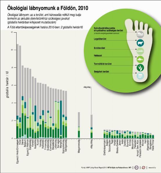 Infografika: ekkora az ökológiai lábnyomunk