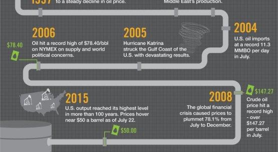 Az olajpiac múltja és jövője egy infografikán