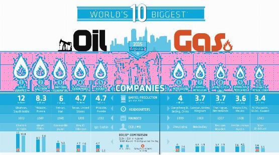 Infografika - a világ 10 legnagyobb olajcége