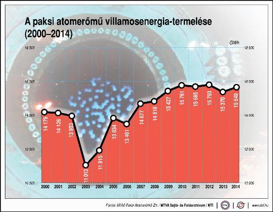 A paksi atomerőmű villamosenergia-termelése - infografika