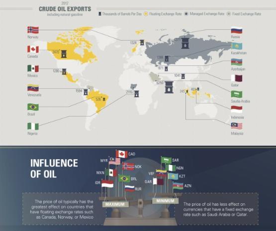 Infografika: így függ az olajártól a devizaárfolyam