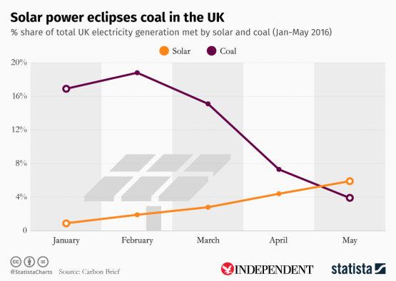 Az Egyesült Királyságban a napenergia lenyomta a szenet - infografika