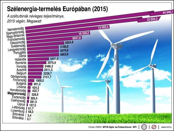 Szélenergia-termelés Európában - infografika