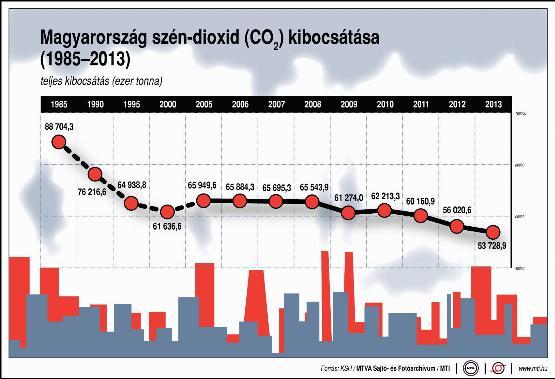 Így változott Magyarország szén-dioxid-kibocsátása