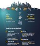 Tengeri hulladék: adatok, érdekességek, és új uniós szabályok